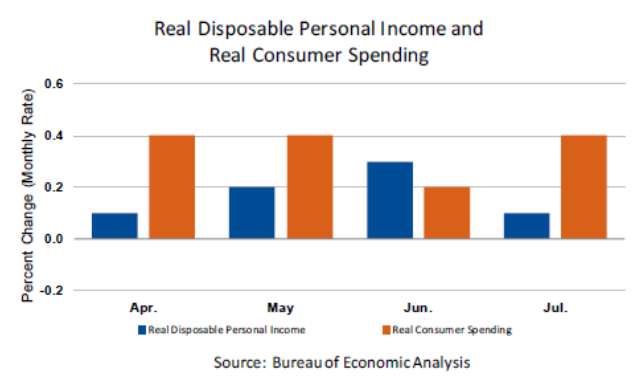 PI vs Consumer Spending