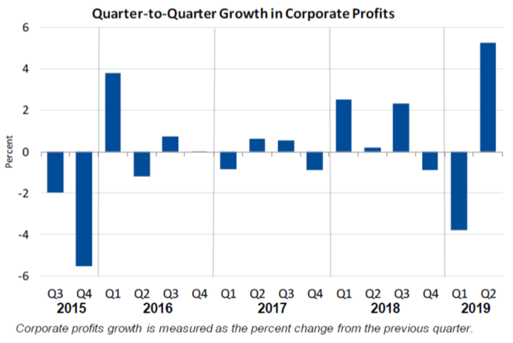 Q2Q Corporate Profits Aug29