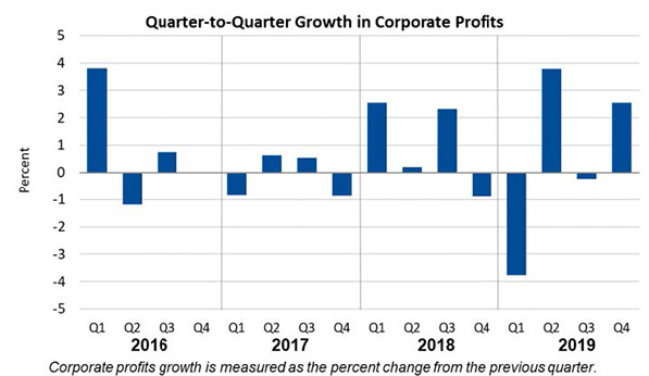 Q2Q Corporate Profits March26