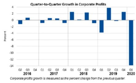 Q2Q Corporate Profits May 28