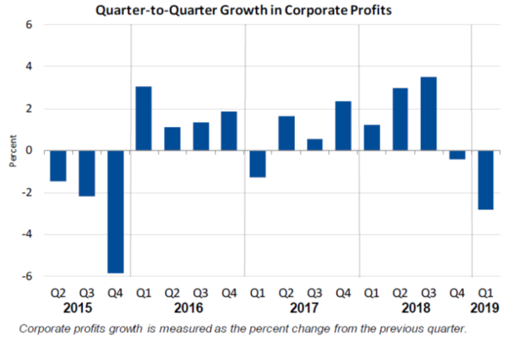 Q2Q Growth in Corporate Profits May30