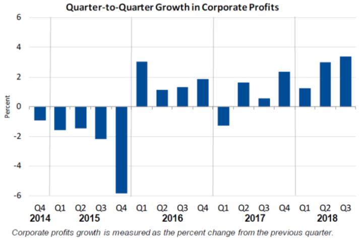 Q2Q Growth in Corporate Profits