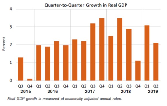 Q2Q Growth in GDP July26