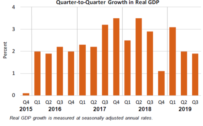 Q2Q Growth in Real GDP 1030