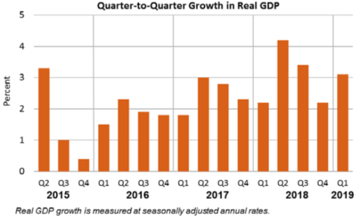 Q2Q Growth in Real GDP May30