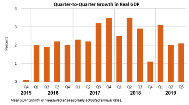 Q2Q Growth in Real GDP Nov27_19