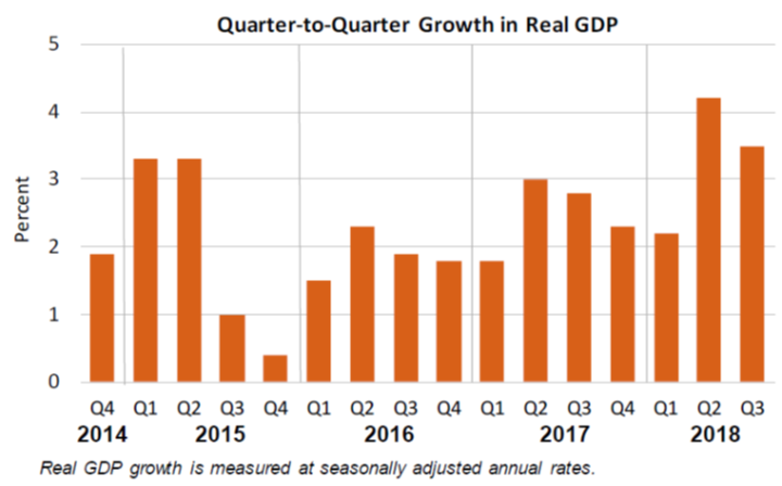 Q2Q Growth in Real GDP