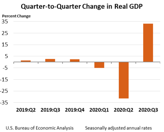 Quarter to Quarter Change in Real GDP Oct29