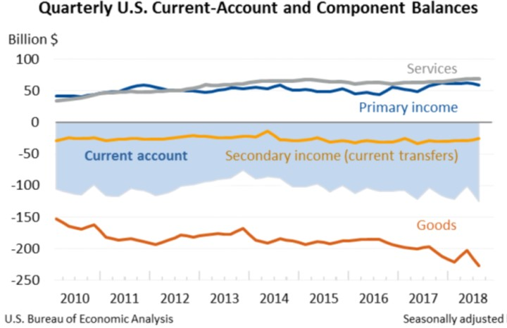 Quarterly Current-Account and Component Balances