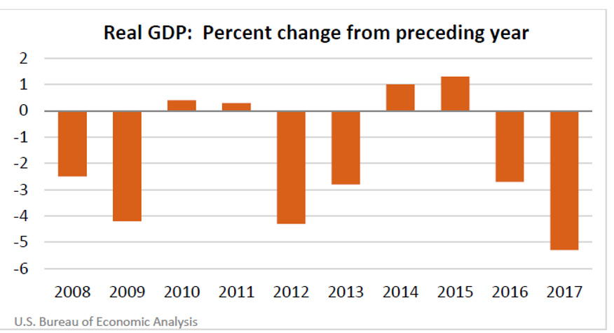 Real GDP: Percent change from preceding year - American Samoa