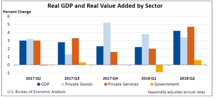 Real GDP and Real Value Added
