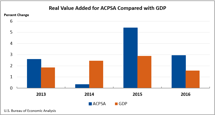 Real Value Added for ACPSA Compared with GDP