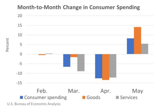 chart consumer spending in may 2020