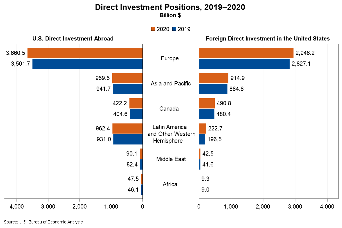 Chart of Direct Investment Positions, 2019-2020