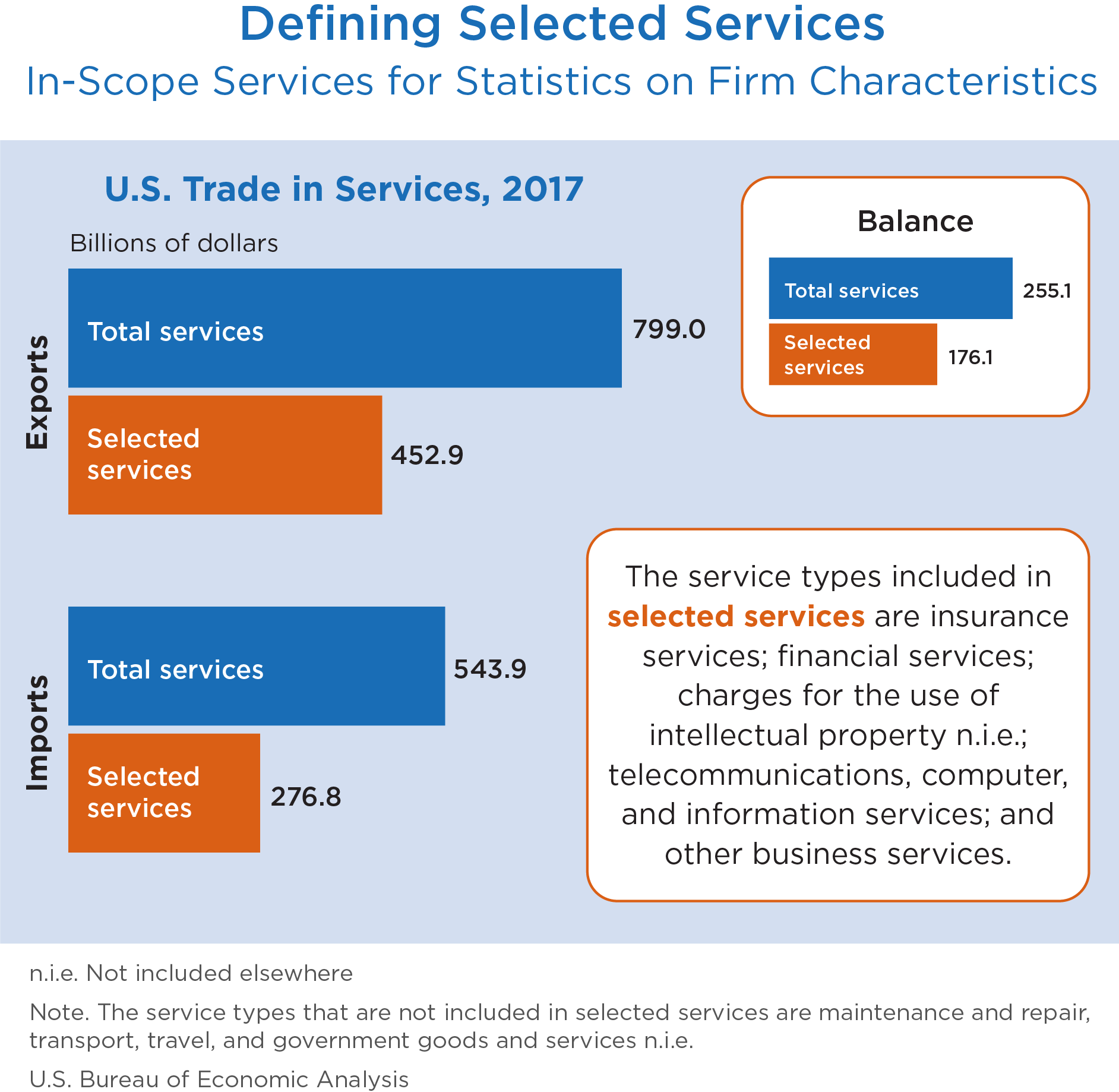 chart: Defining Selected Services