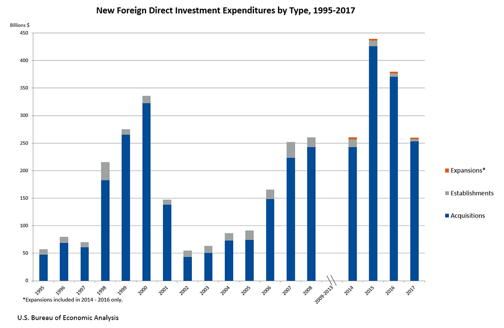 New Foreign Direct Investment In The United States 2017 Us