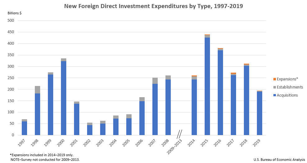 New Foreign Direct Investment Expenditures by Type, 1997-2019