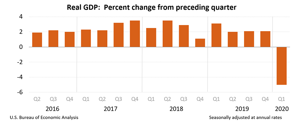 Gross Domestic Product, 1st Quarter 2020 (Third Estimate); Corporate  Profits, 1st Quarter 2020 (Revised Estimate) | U.S. Bureau of Economic  Analysis (BEA)