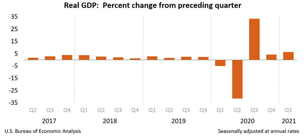Chart of Real GDP: Percent change from preceding quarter