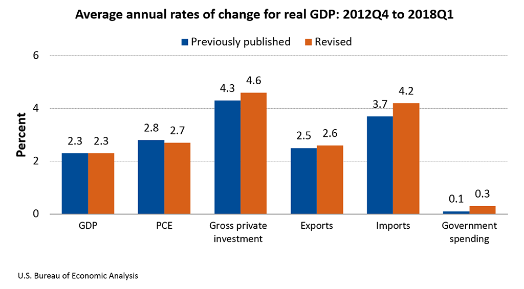 Average annual rates of change for real GDP: 2012Q4 to 2018Q1