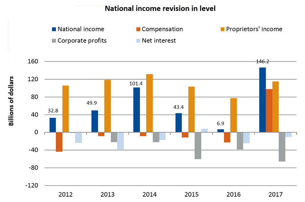 National income revision in level