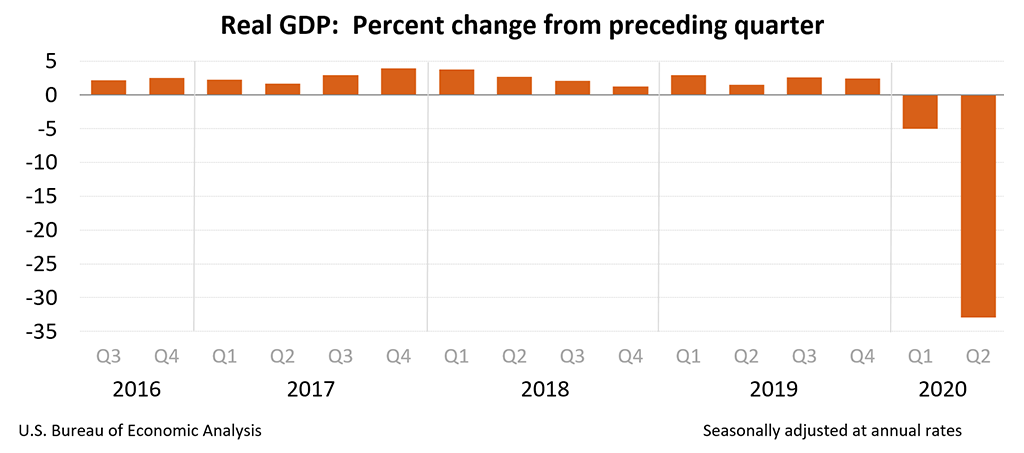 US Dollar - Real GDP: Percent Change From Preceding Quarter