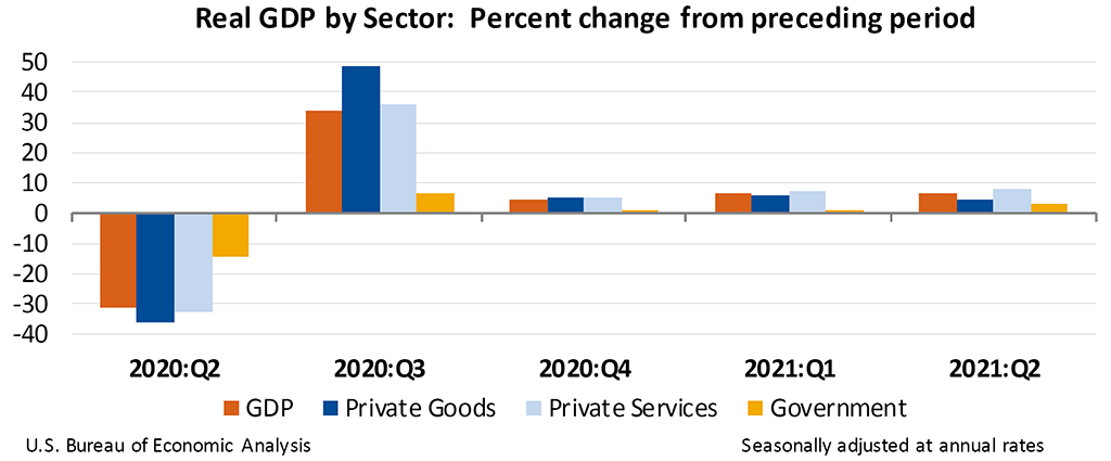 Real GDP by Sector: Percent change from preceding period