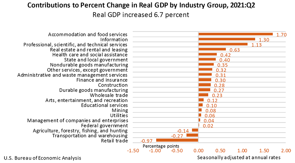 Contributions to Percent Change in Real GDP by Industry Group, 2021:Q2