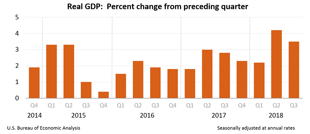 Real GDP:  Percent change from preceding quarter, Q3 2018 (2nd est.)