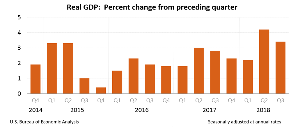 Chart: Real GDP: Percent change from preceding quarter, Q3 2018 (3rd est.)