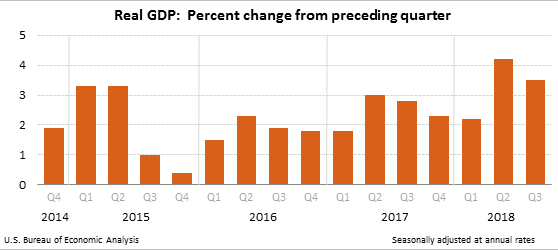Gross Domestic Product, Third Quarter 2018 (Advance Estimate) Chart