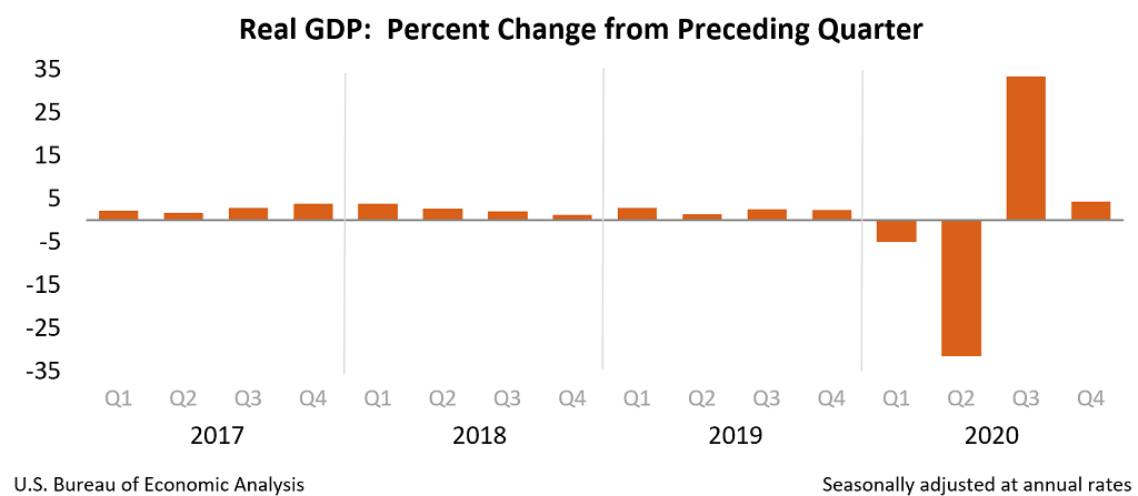 Chart of Real GDP: Percent change from preceding quarter,