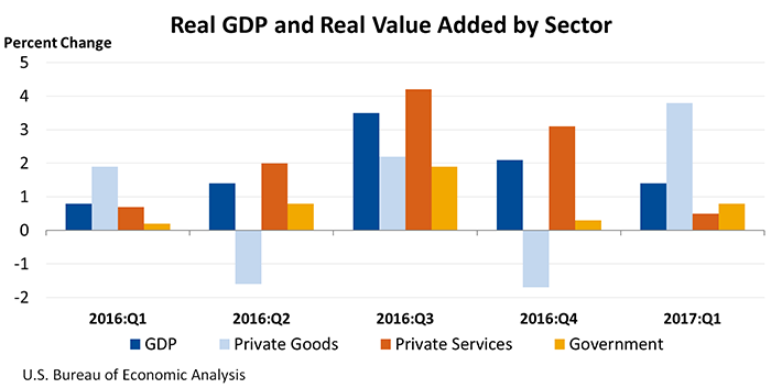 REAL GDP Value Added by Sector