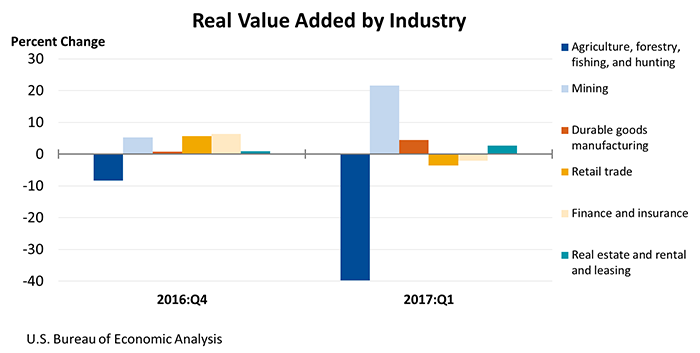 Real Value Added by Sector