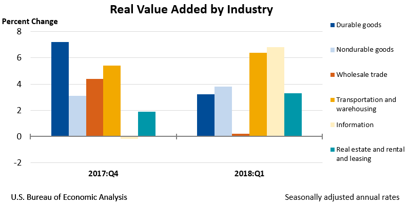 Chart of Real Value Added by Industry