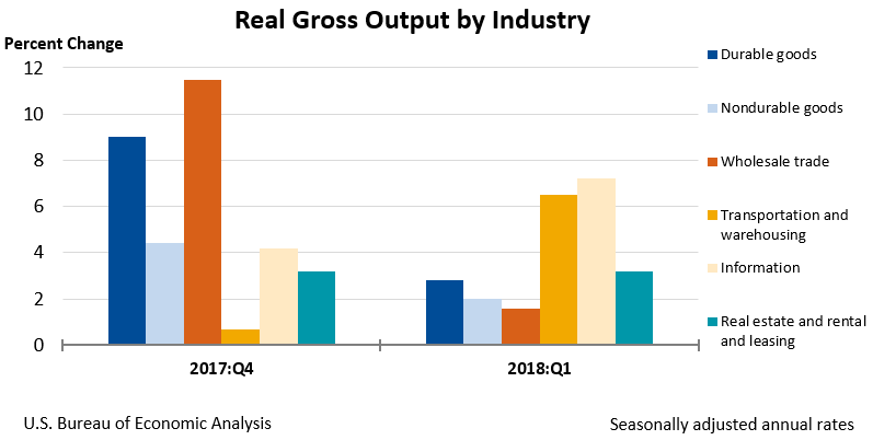 Chart of Real Gross Output by Industry