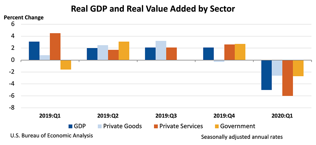 Chart showing Real GDP and Real Value Added by Sector.