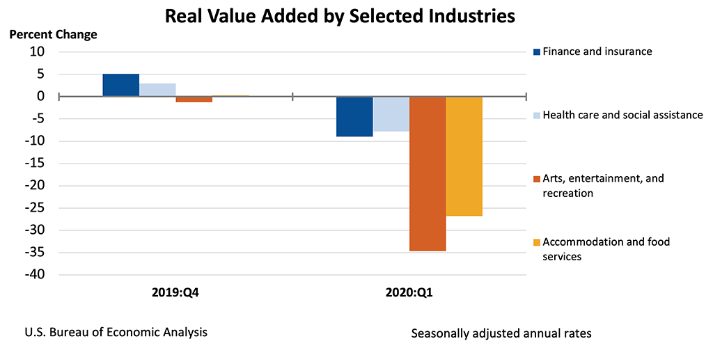 Chart showing Real Value Added by Selected Industries.