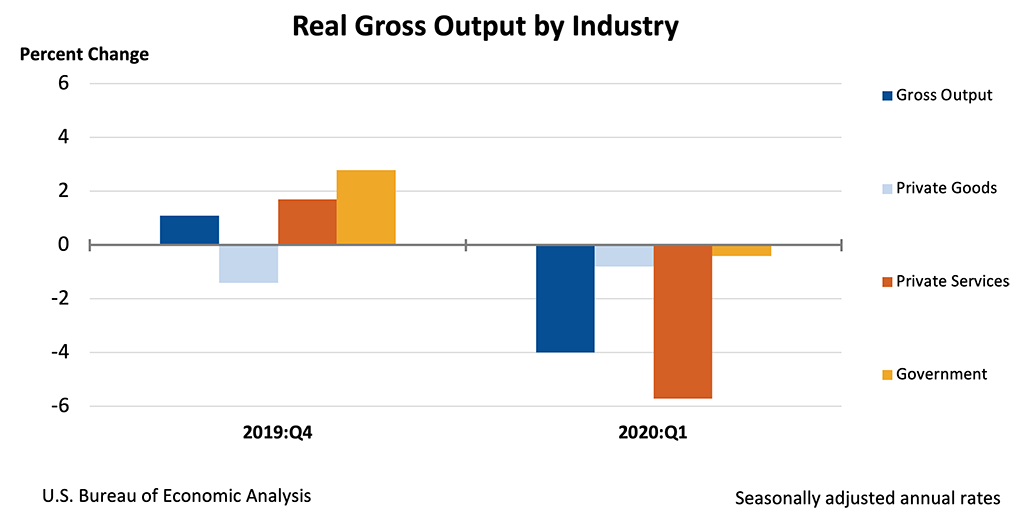 Chart showing Real Gross Output by Industry.