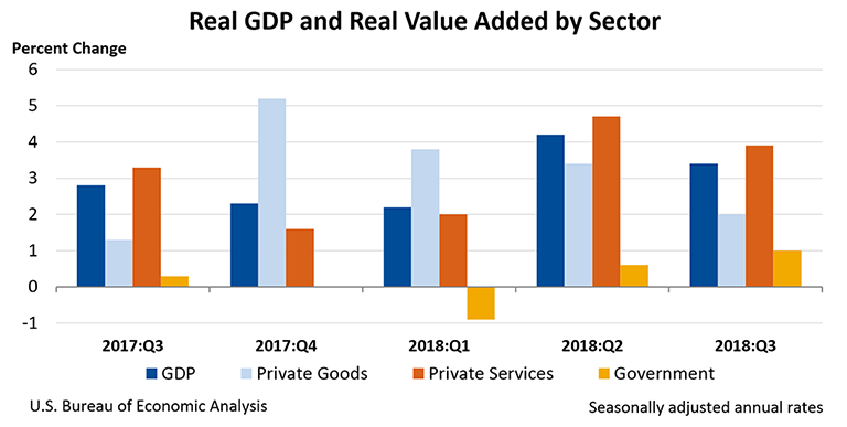 Real GDP and Real Value Added by Sector, Third Quarter 2018