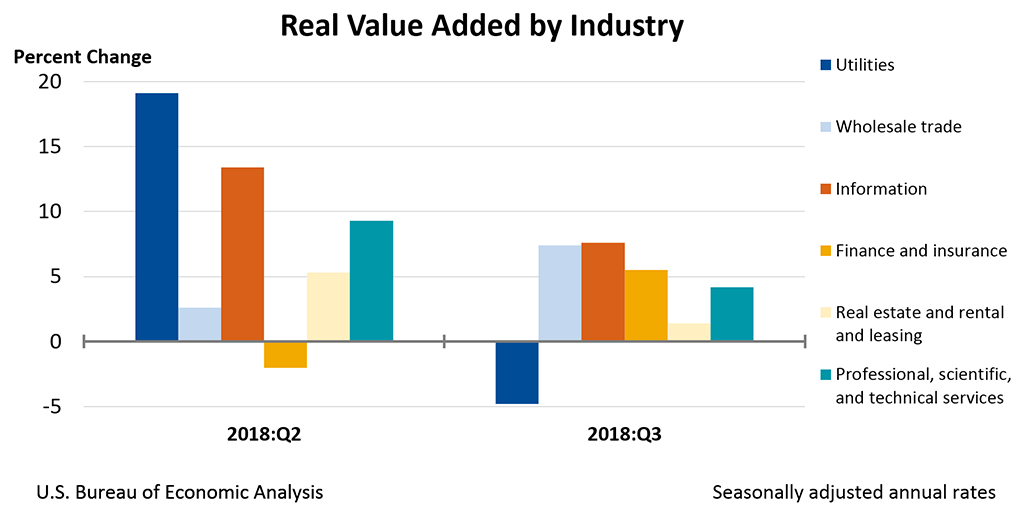 Gdp By Industry Us Bureau Of Economic Analysis Bea