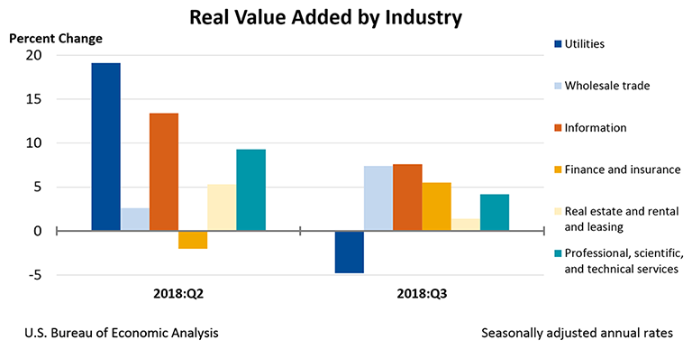 Real Value Added by Industry, Third Quarter 2018