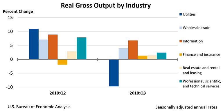 Real Gross Output by Industry, Third Quarter 2018