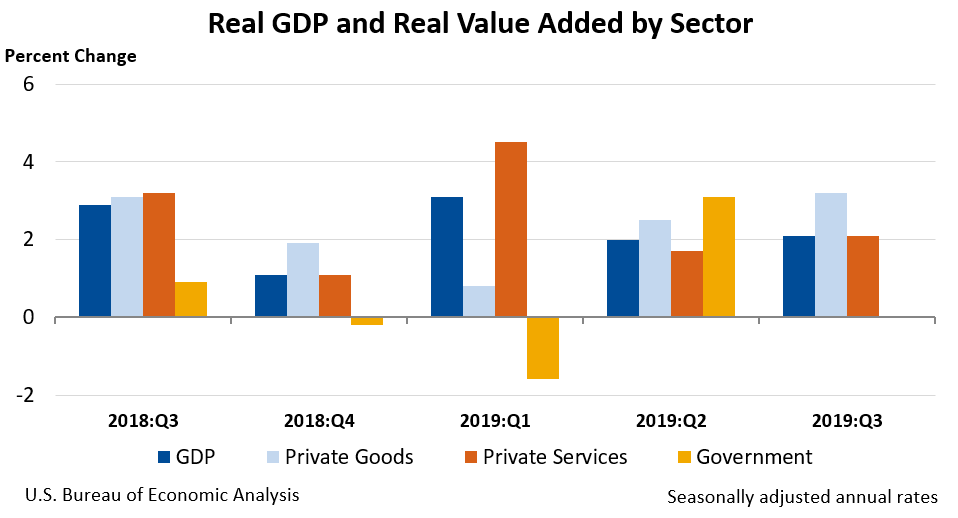 Gross Domestic Product by Industry: Third Quarter 2019 chart