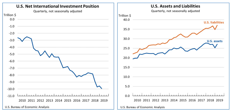 Chart: U.S. International Investment Position, Quarterly Balance, and Assets and Liabilities, Q1 2019