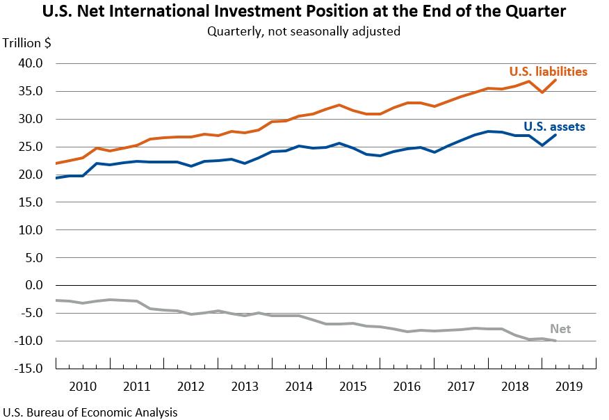 U S  Economy at a Glance | U S  Bureau of Economic Analysis