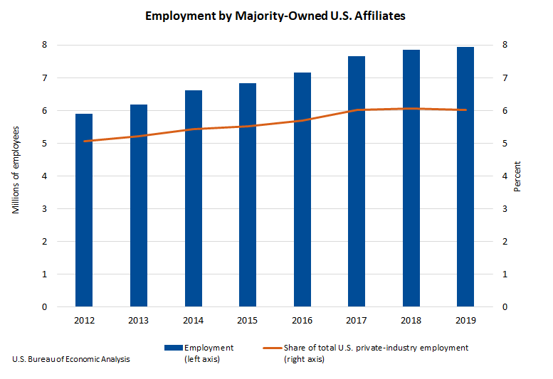 Chart: Employment by Majority-Owned U.S. Affiliates, 2019