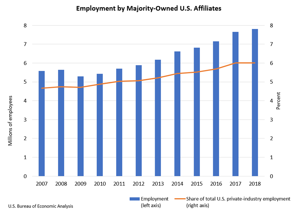 Chart showing Employment by Majority-Owned U.S. Affiliates