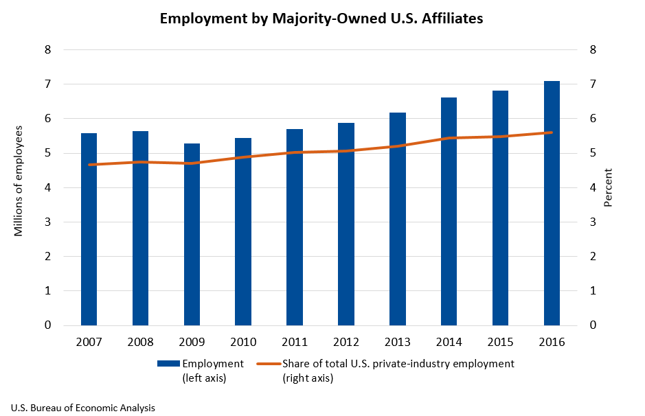 Employment by Majority-Owned U.S. Affiliates