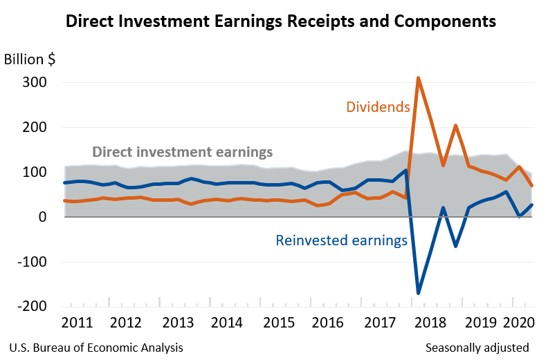 Foreign earnings reinvestment act shares investment basics class